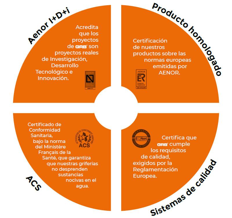 GRB certificados